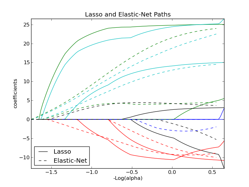Изображение: Lasso_and_elastic_net_example.png